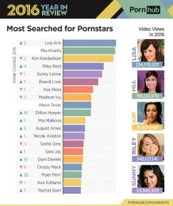 порнхъб актриси